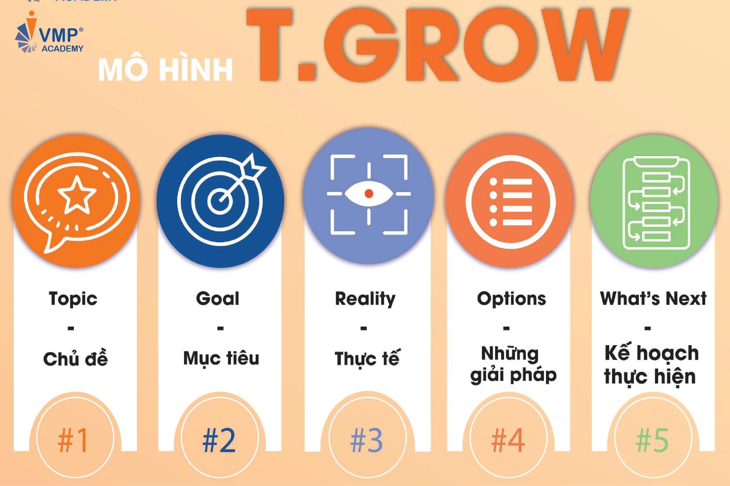 Mo Hinh T GROW trong coaching
